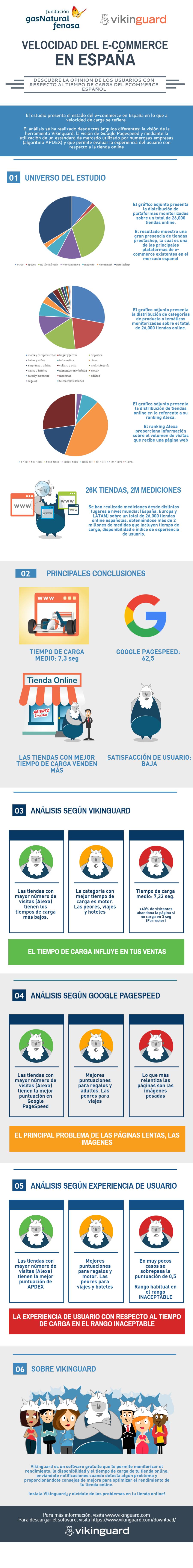 primer-estudio-velocidad-ecommerce-en-espana