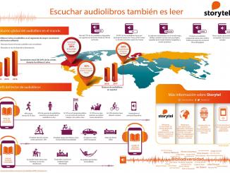 Aumenta la oferta de audiolibros en español en un 33% en los últimos doce meses