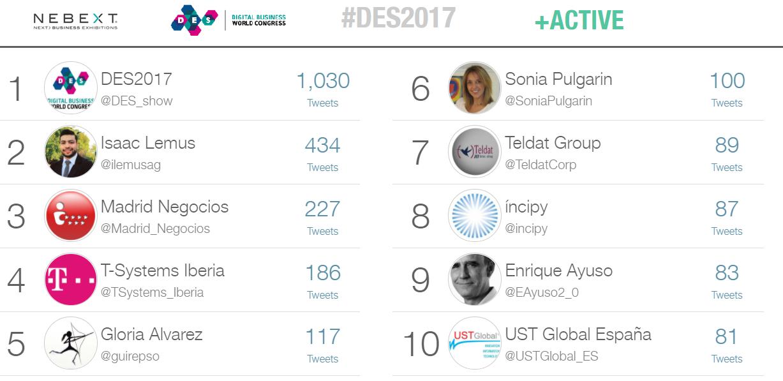 Los diez usuarios de Twitter más activos durante el DES2017