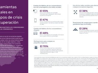 El 55% de los españoles ha empezado a comprar en nuevos negocios locales durante el covid-19